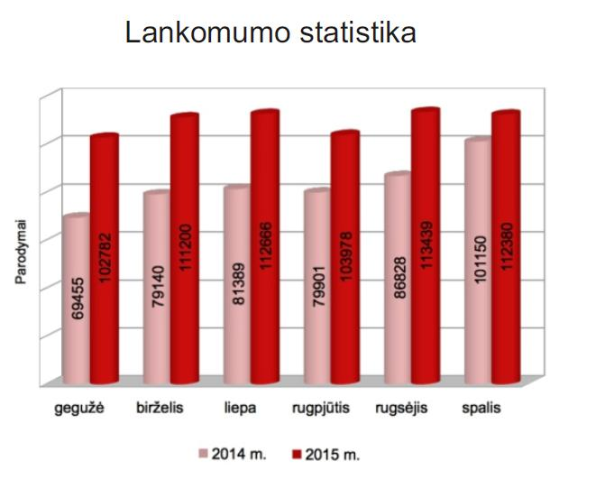 Lankomumo statistika